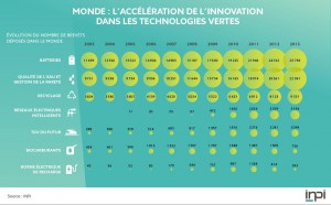 monde-acceleration-innovation