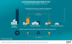 Dynamisme-pme-pmi