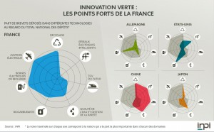innovation-verte